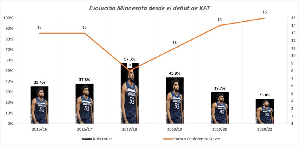 Evolución de los resultados de Minnesota con Towns en el equipo desde la temporada 2015/16