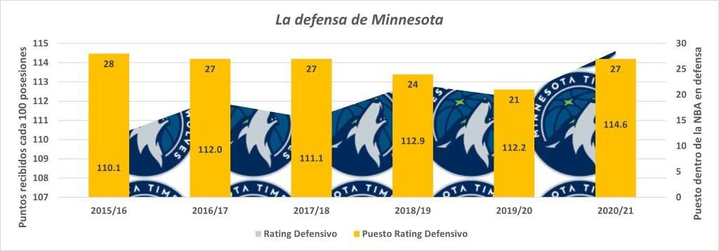 Rating Defensivo Minnesota Timberwolves desde 2015/16