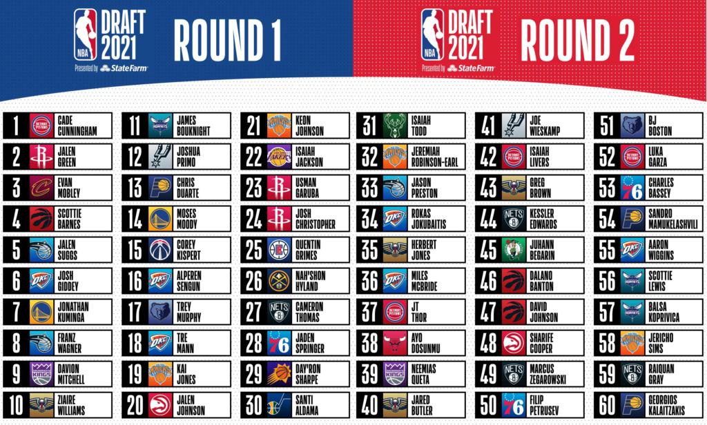 Draft de la NBA